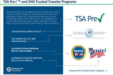 A Short Summary of the TSA Trusted Traveler Programs